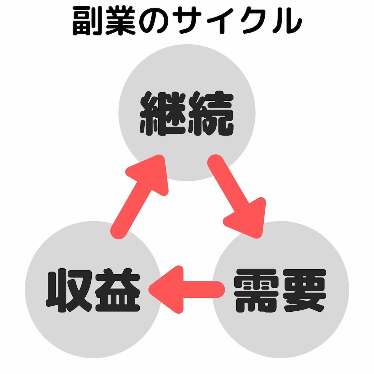 副業のサイクル