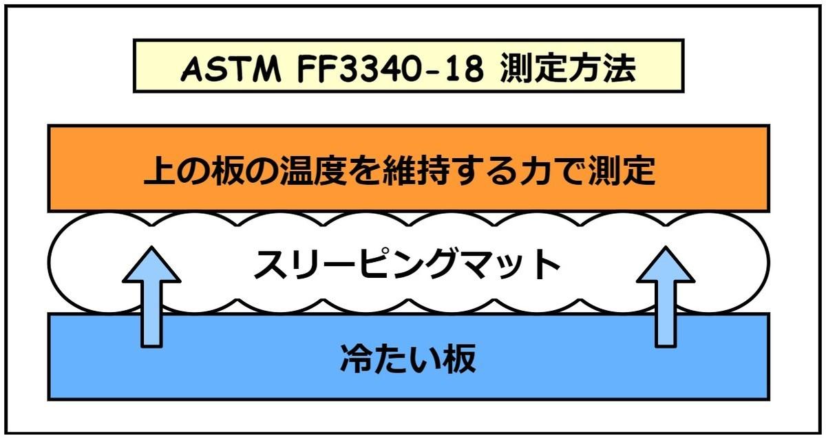 「ASTM FF3340-18」の検査方法