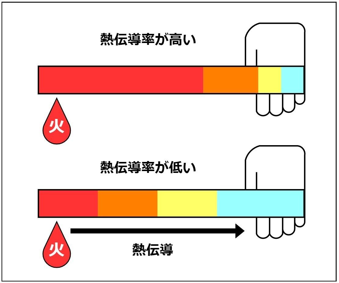 熱伝導と熱伝導率の話