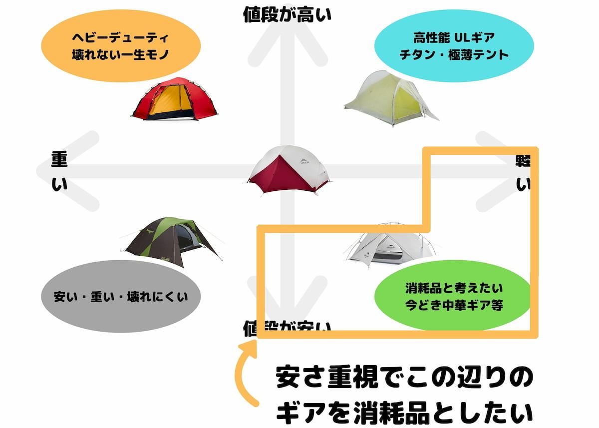 テントの強度表から消耗品として考える