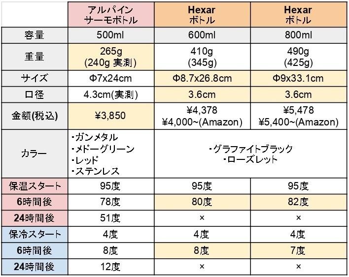 アルパインサーモボトルとHexarボトル比較