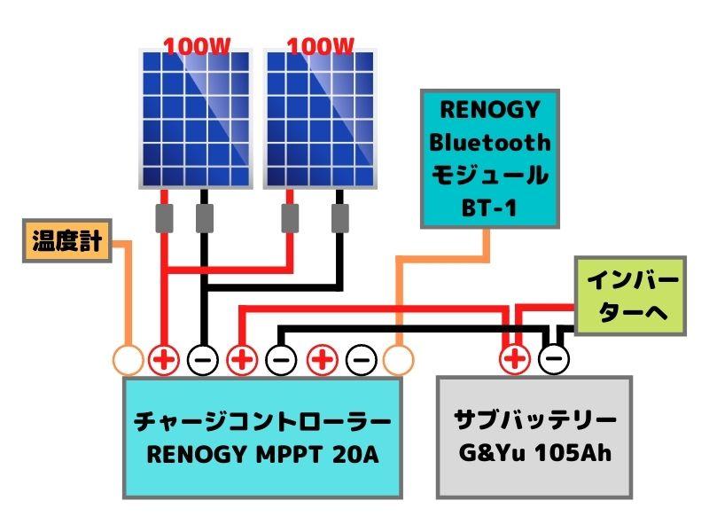 ソーラーパネルの配線