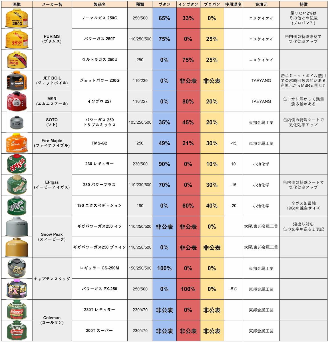 各社のOD缶