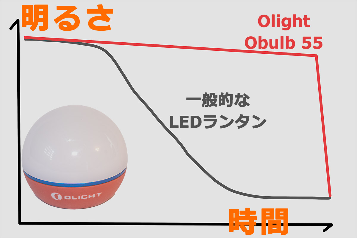 olight obulb55 明るさの変化