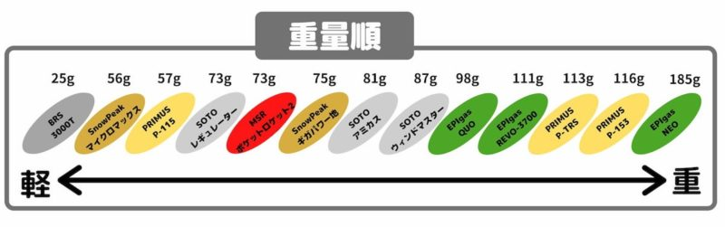 OD缶バーナーの選び方-重量順