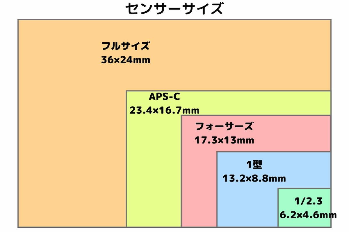 カメラのセンサーサイズ