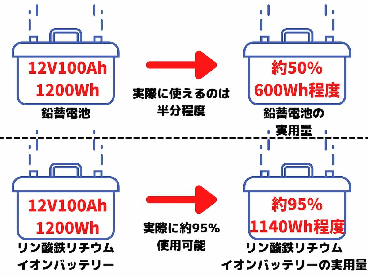 サブバッテリーの実用量