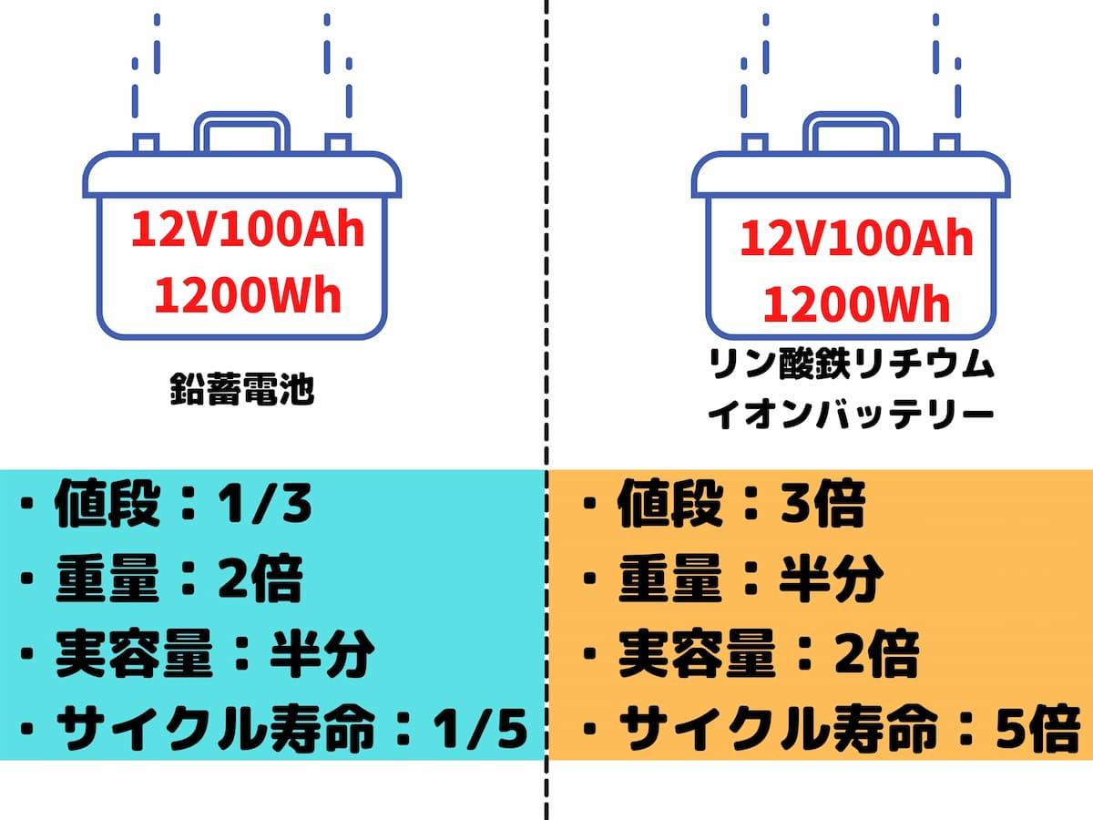 鉛蓄電池とリン酸鉄リチウムイオンバッテリー比較