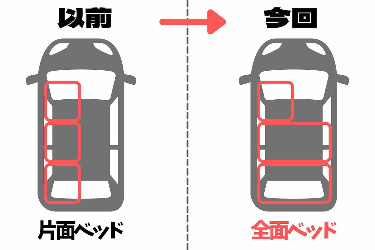 車中泊用ベッド自作のイメージ