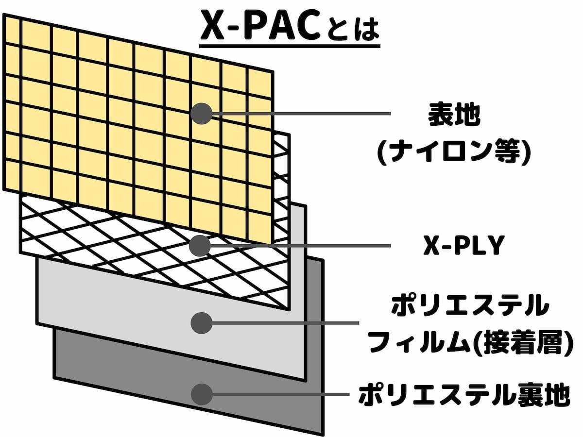 x-pacとは