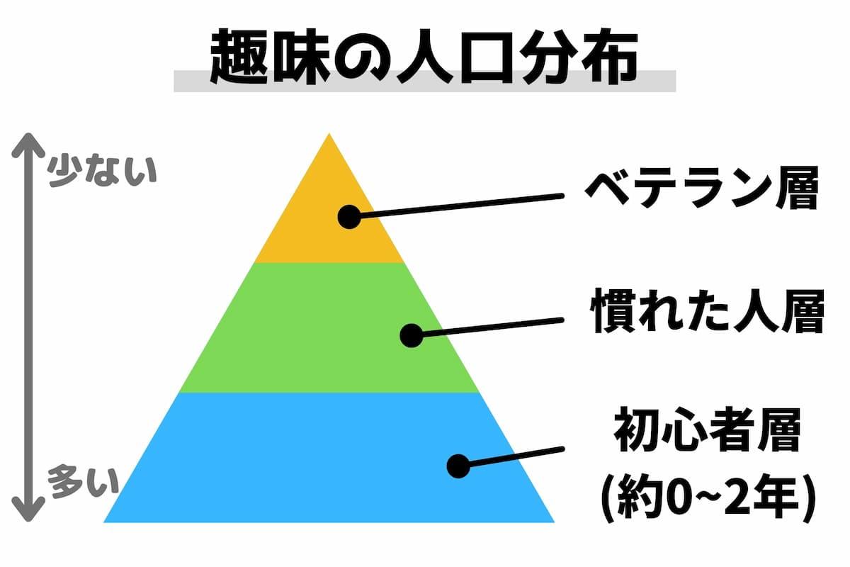 趣味の人口分布