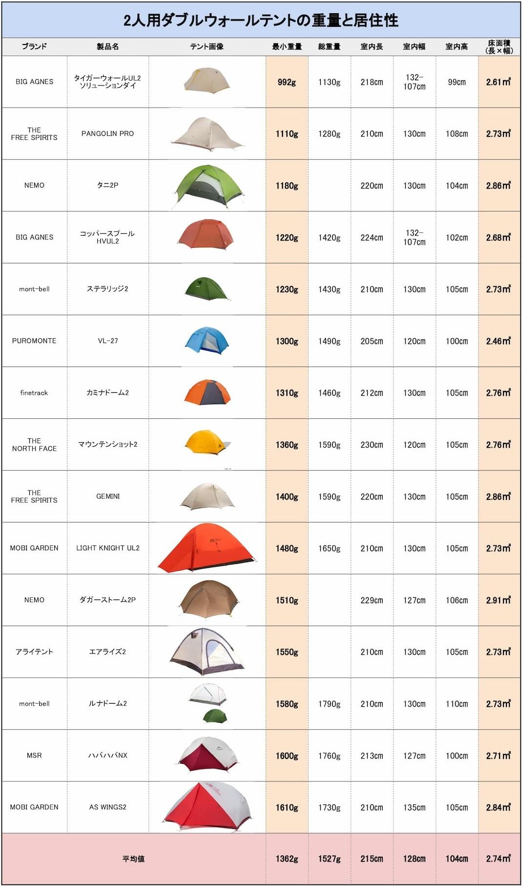 2人用テントの重量と居住性