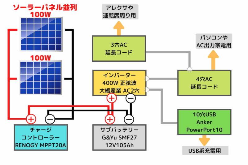 車載ソーラーパネルシステムの配線を図解