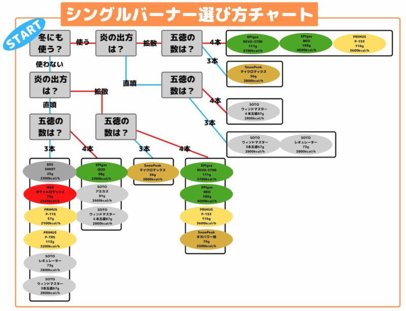 OD缶バーナーの選び方-チャート