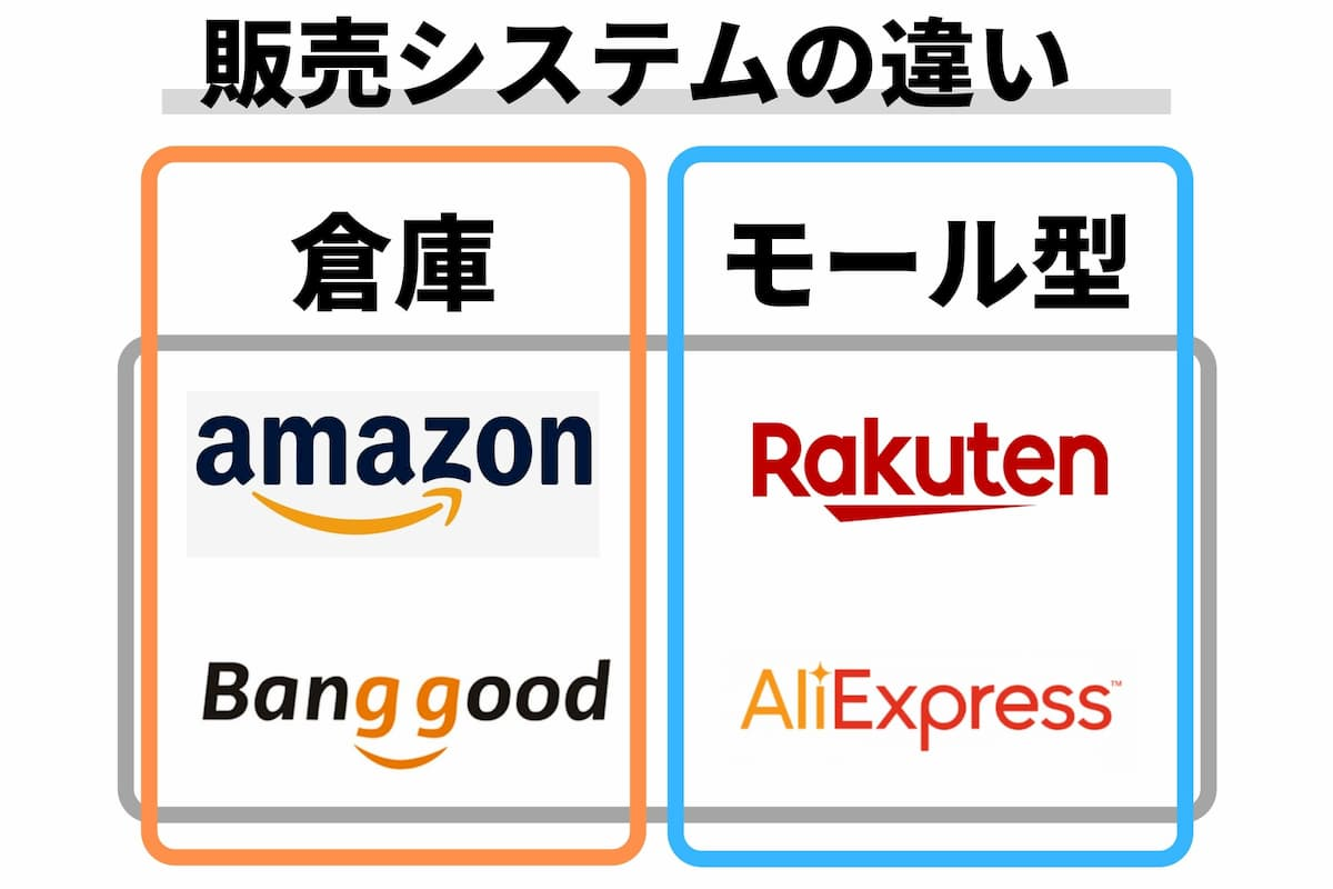 banggoodの販売システム