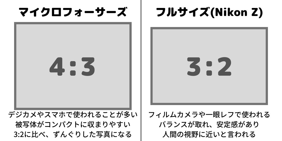 写真のアスペクト比