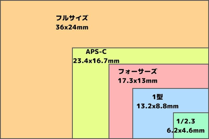 カメラのイメージセンサーサイズ比較