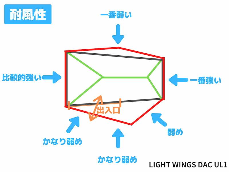 LIGHT WINGS DAC UL1 耐風性