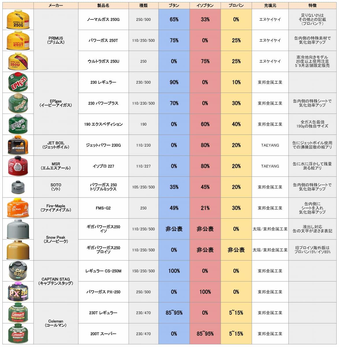 OD缶 ガス配分 各社比較表