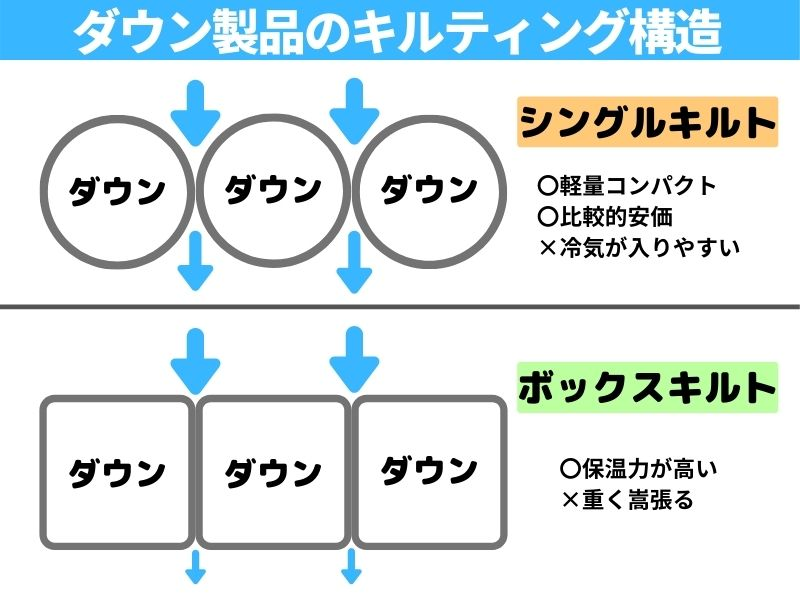ダウンのキルティング構造