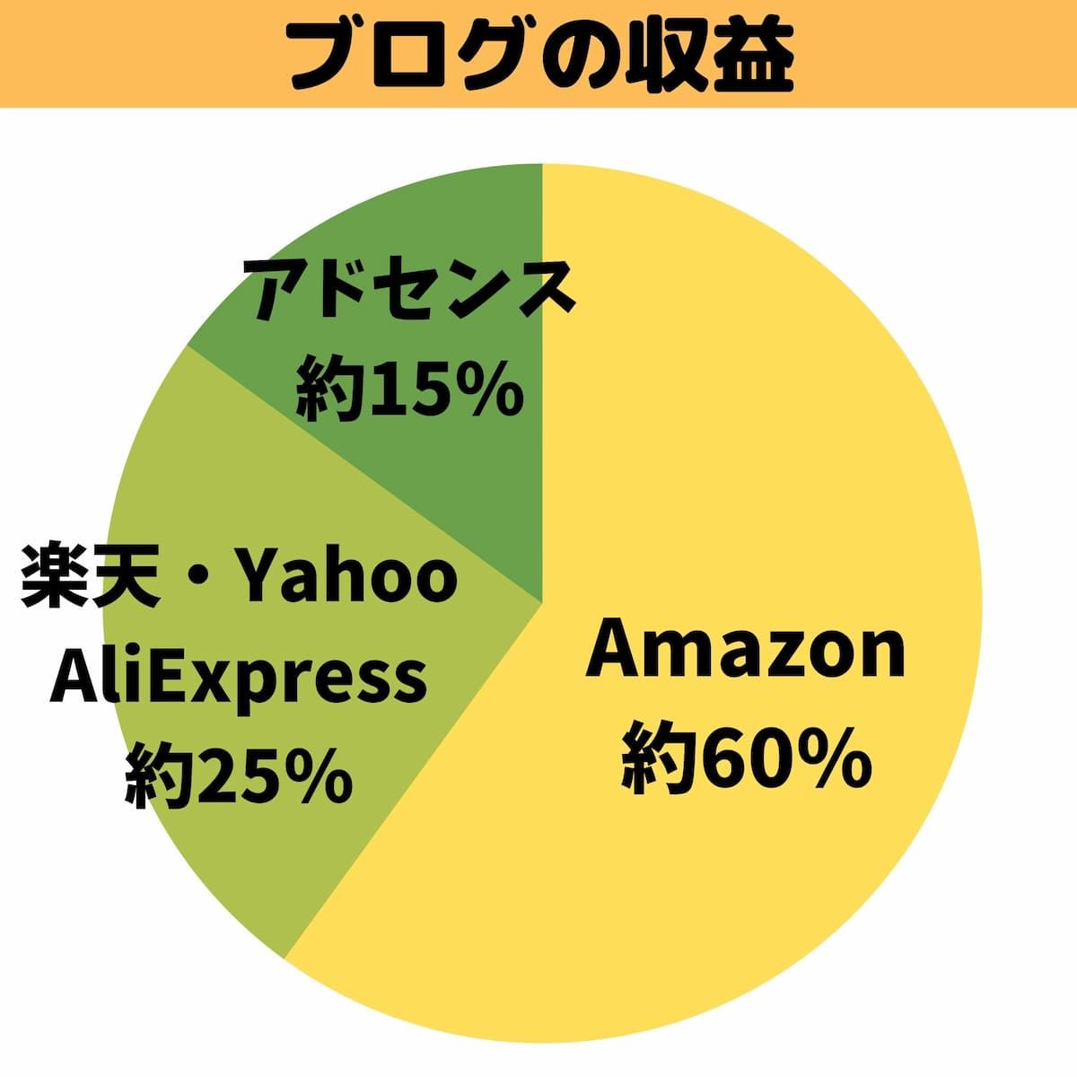 ブログの収益分布
