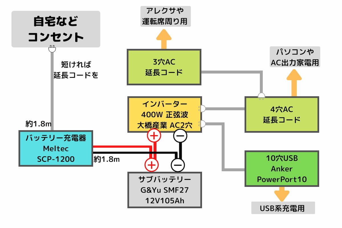 バッテリー充電器接続図
