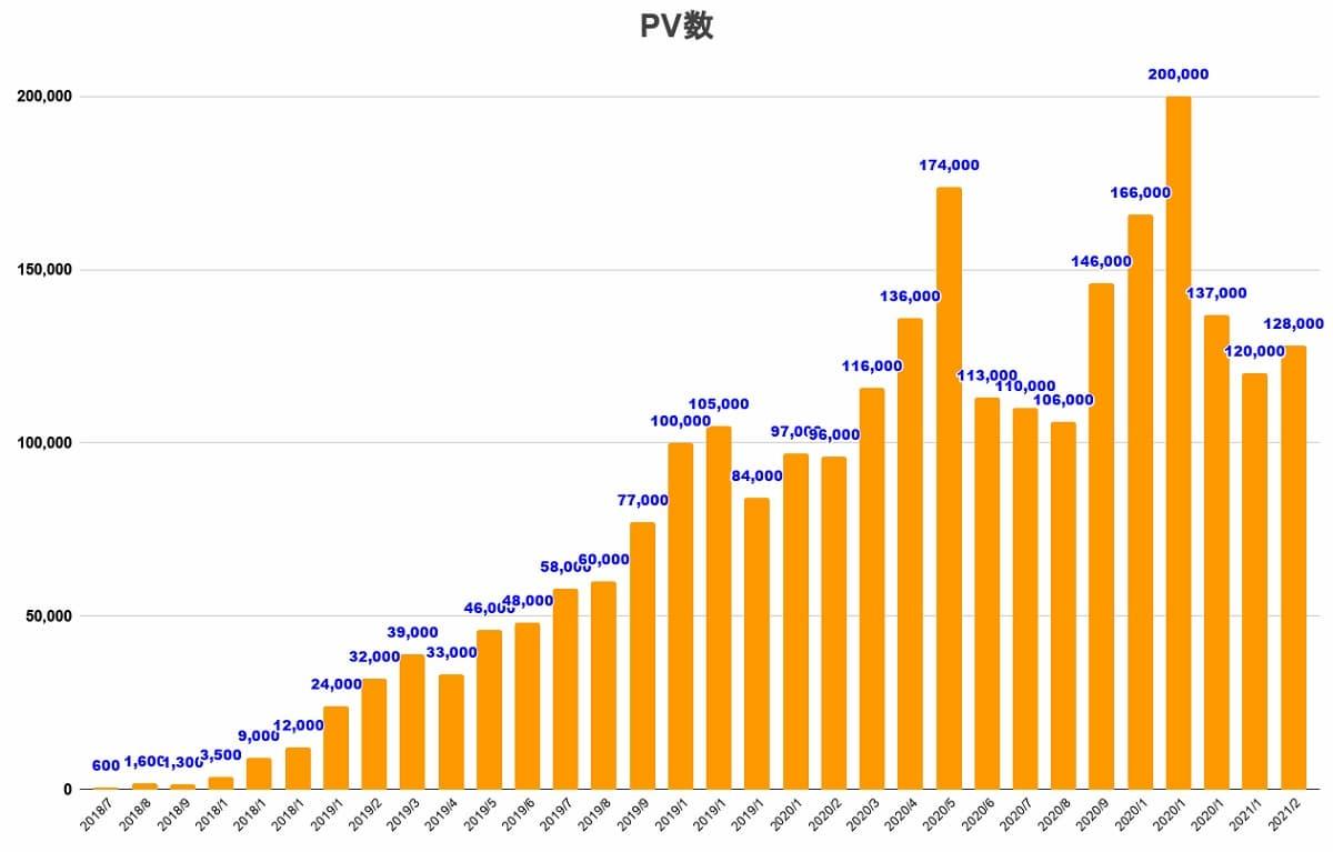 ブログPV数グラフ